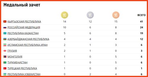 Игры кочевников: сборная Кыргызстана завоевала золото вигре ордо